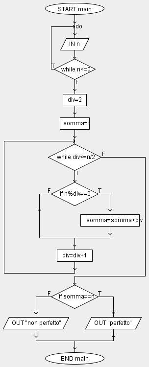 algoritmi con i numeri perfetti