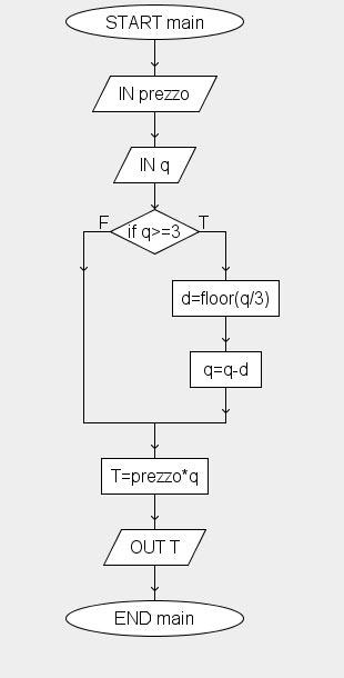 algoritmo di selezione