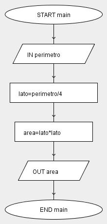 area del quadrato flow chart