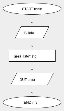 area quadrato flow chart