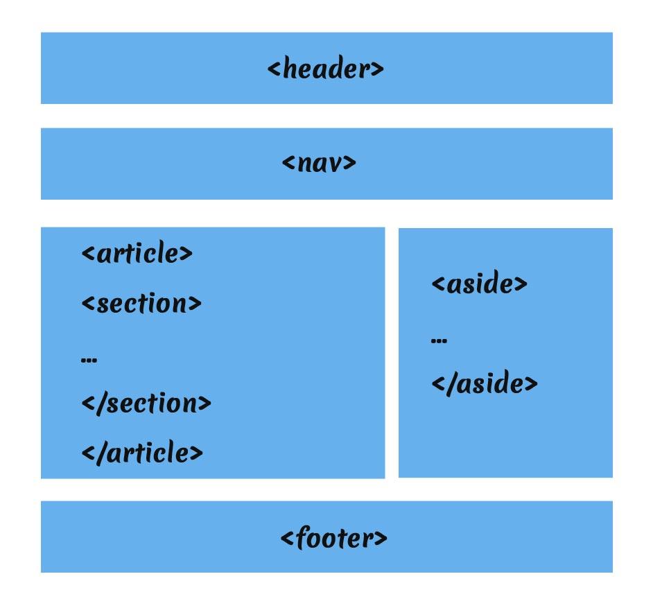 tag semantici, web semantico