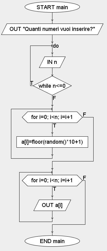 vettori algobuild
