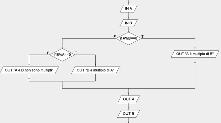 multipli con algobuild