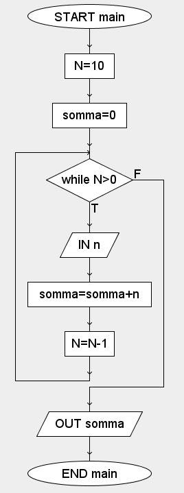 ciclo while algobuild