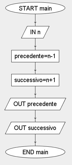 algoritmo calcolo precedente e successivo