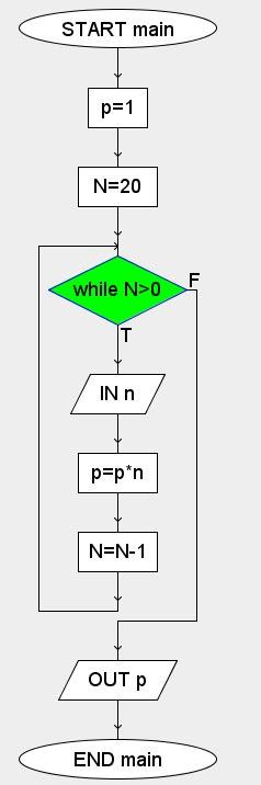 prodotto numeri algobuild