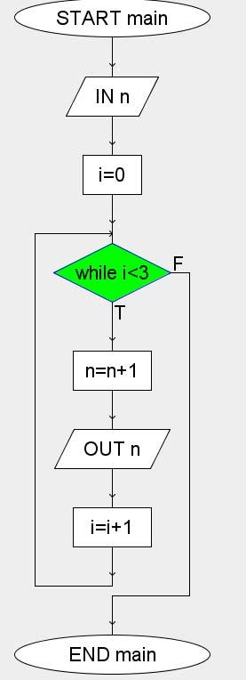 successivi diagramma a blocchi