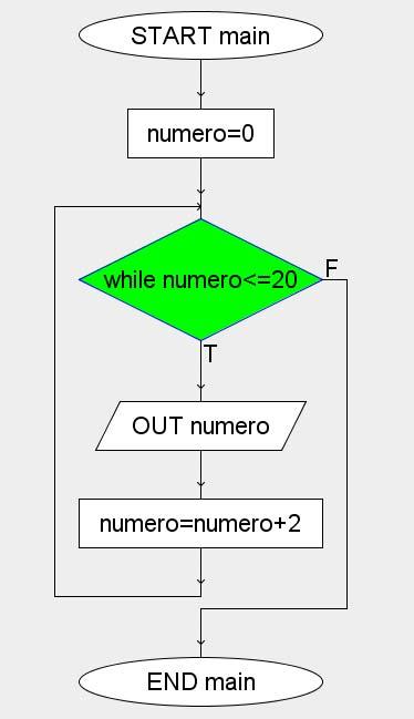 algoritmo tabellina