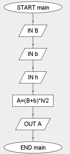 area trapezio algoritmo