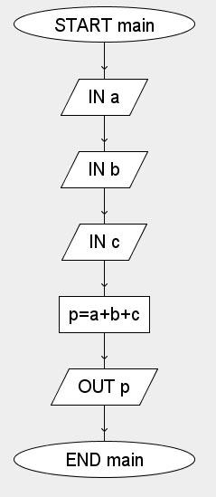 perimetro triangolo