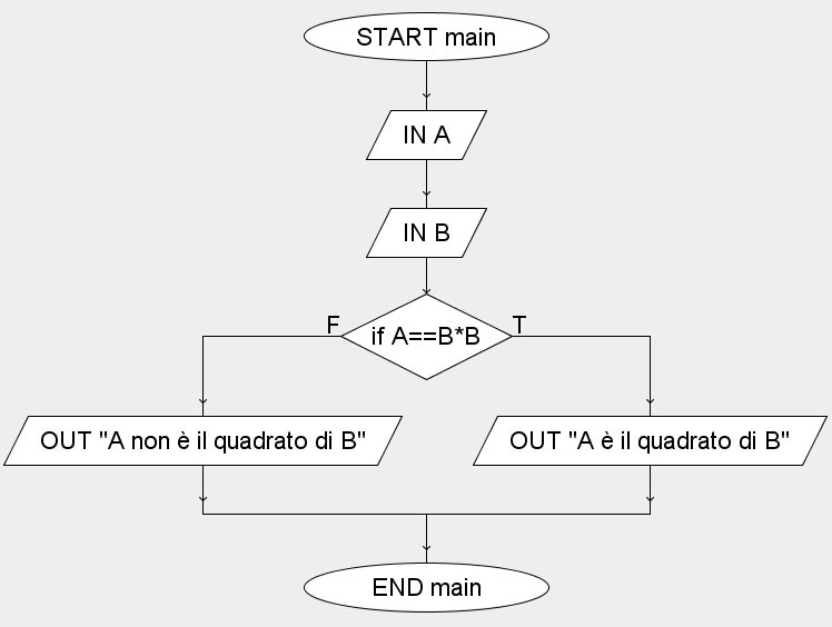 esercizio svolto diagrammi di flusso