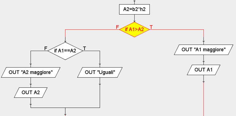 esercizi svolti diagrammi di flusso