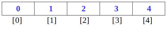 vettori indice