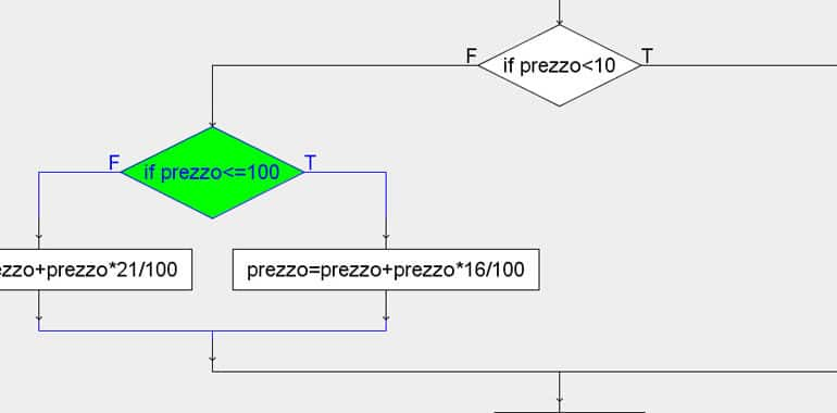 Creare diagrammi di flusso