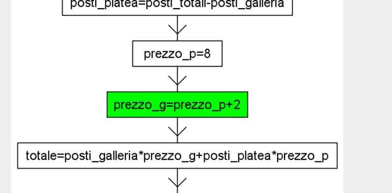 diagramma di flusso esempi