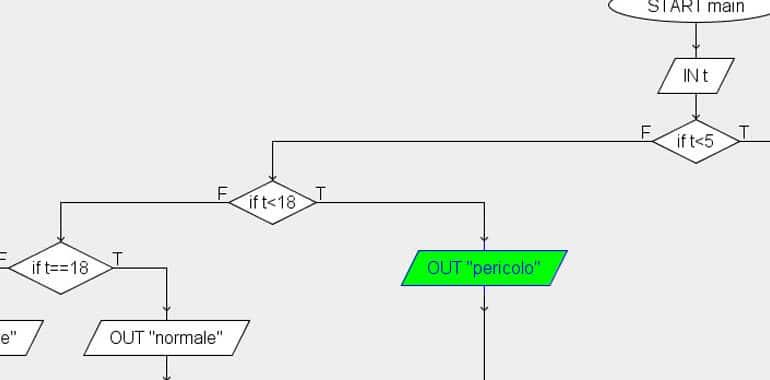Diagrammi di flusso esercizi svolti