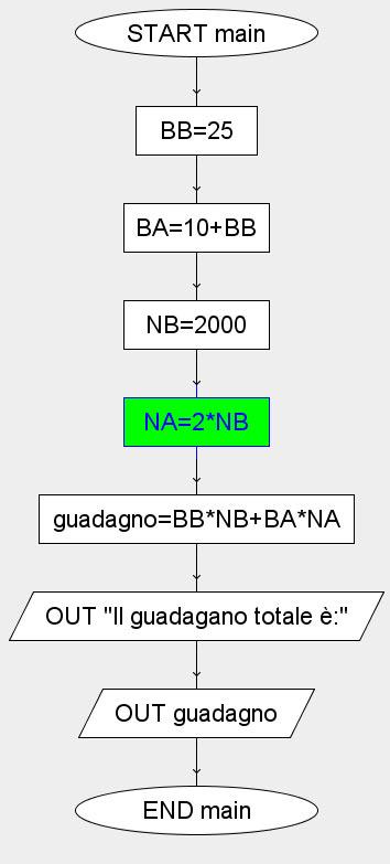 Esercizi diagrammi di flusso