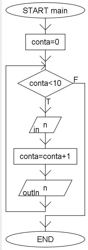 diagrammi di flusso