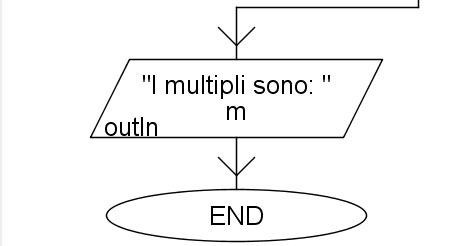 Multipli di 3