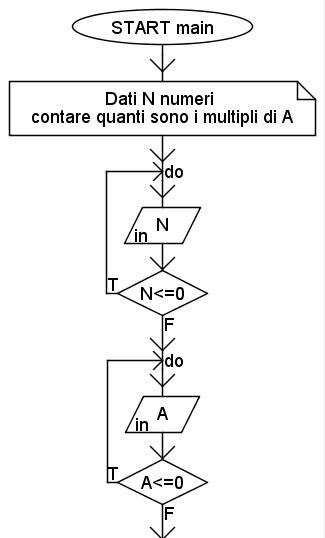 multipli di A
