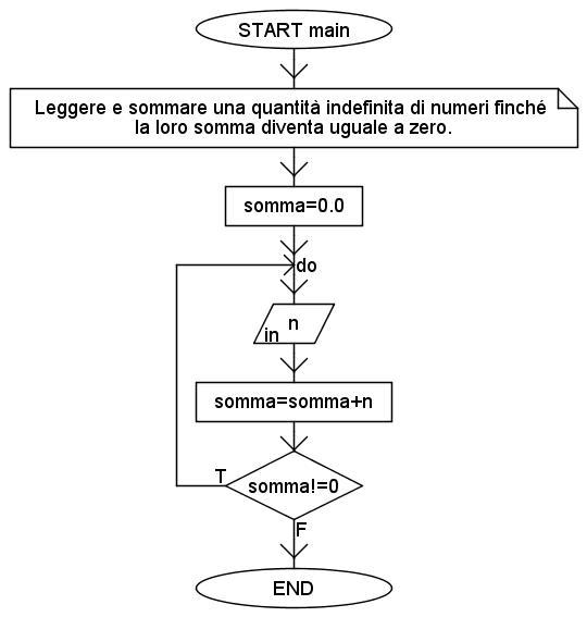 ciclo indefinito